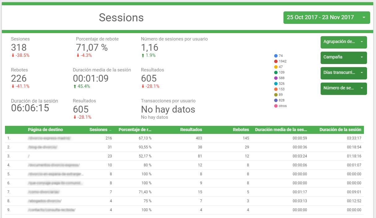 Plantilla Data Studio - 30 páginas. Completo informe